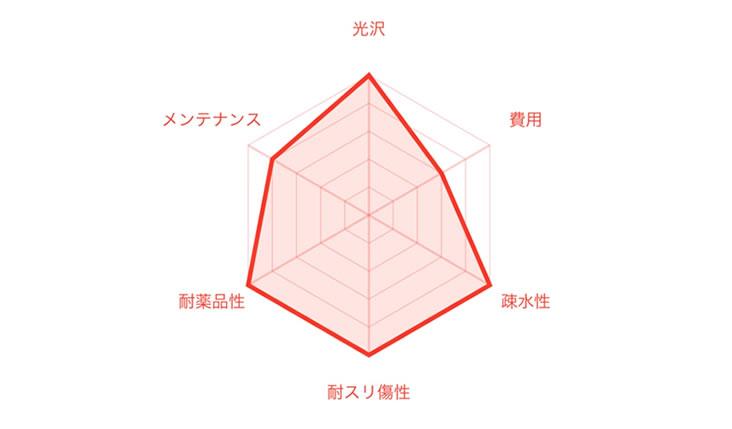 Ceramic Pro 9Hの性能グラフ
